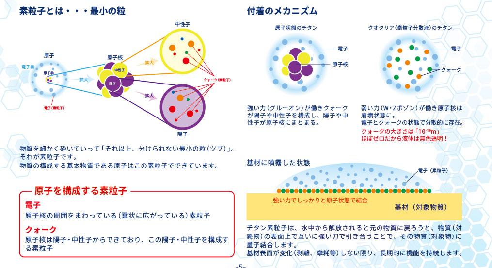 クオクリアの素粒子のメカニズム